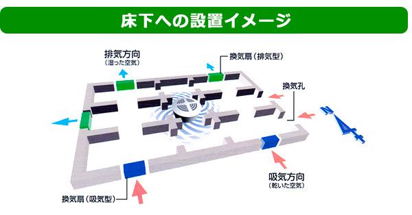 床下への設置イメージ